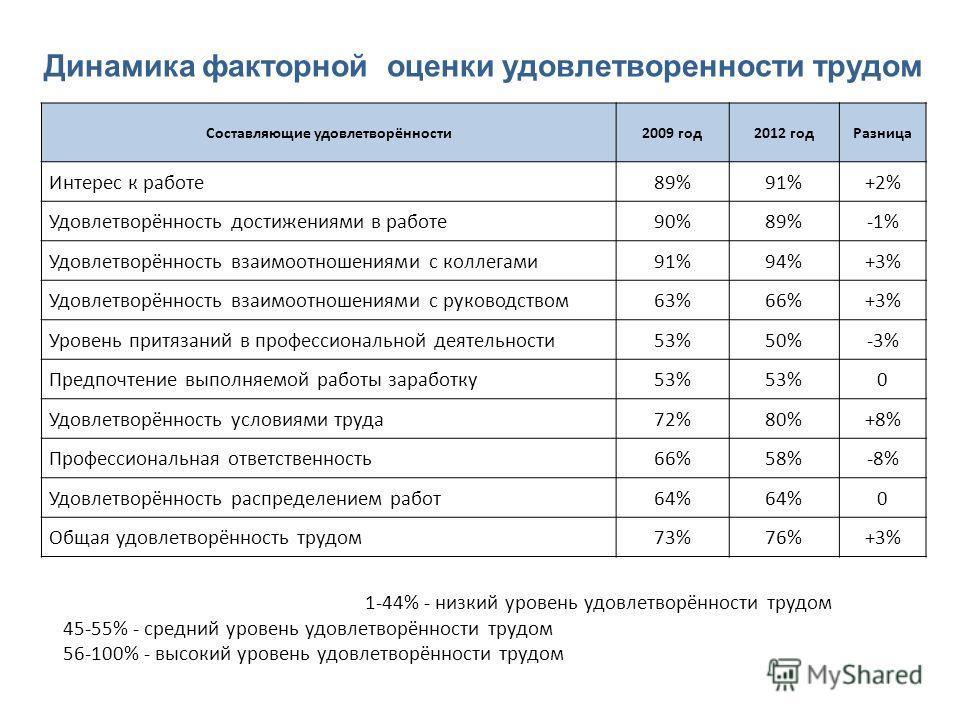 Составляющие удовлетворённости2009 год2012 годРазница Интерес к работе89%91%+2% Удовлетворённость достижениями в работе90%89%-1% Удовлетворённость взаимоотношениями с коллегами91%94%+3% Удовлетворённость взаимоотношениями с руководством63%66%+3% Уров