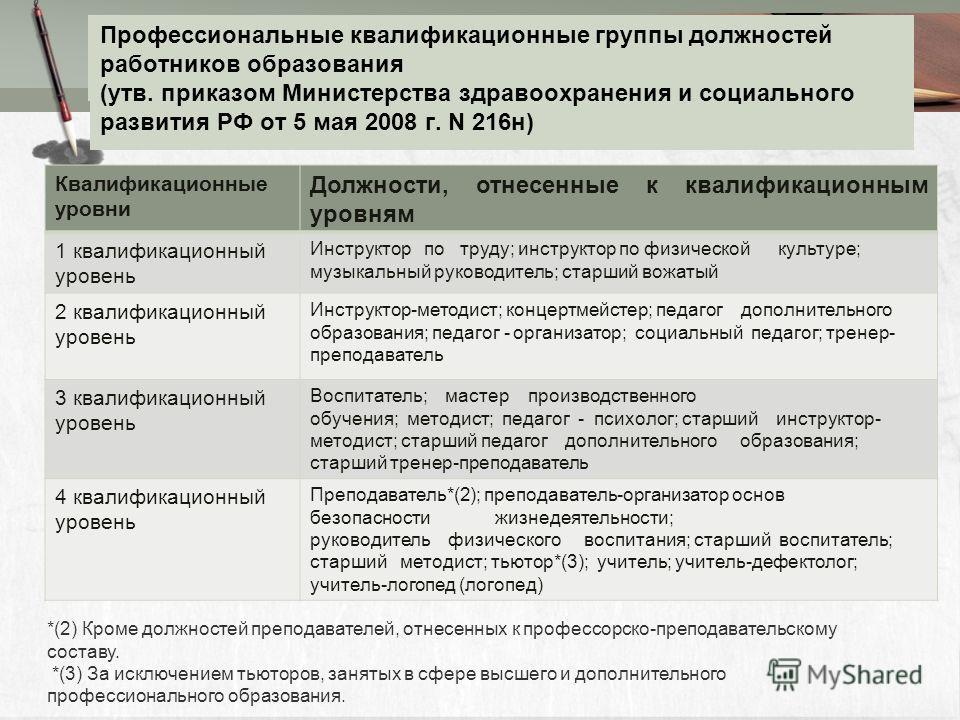Профессиональные квалификационные группы должностей работников образования (утв. приказом Министерства здравоохранения и социального развития РФ от 5 мая 2008 г. N 216н) Квалификационные уровни Должности, отнесенные к квалификационным уровням 1 квали