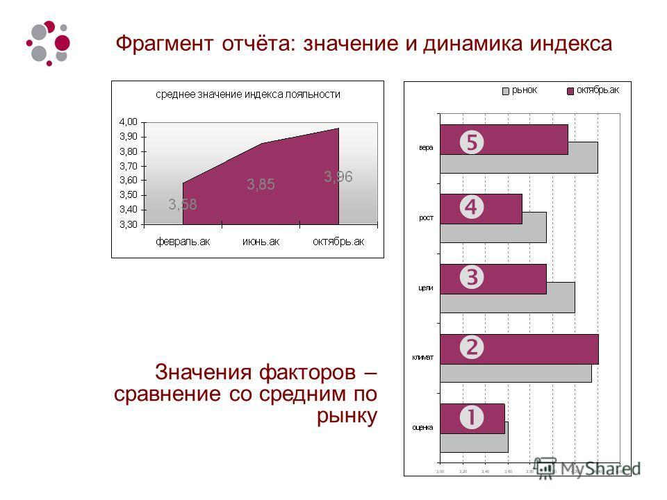 Фрагмент отчёта: значение и динамика индекса Значения факторов – сравнение со средним по рынку