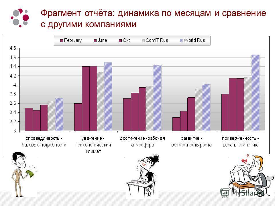 Фрагмент отчёта: динамика по месяцам и сравнение с другими компаниями