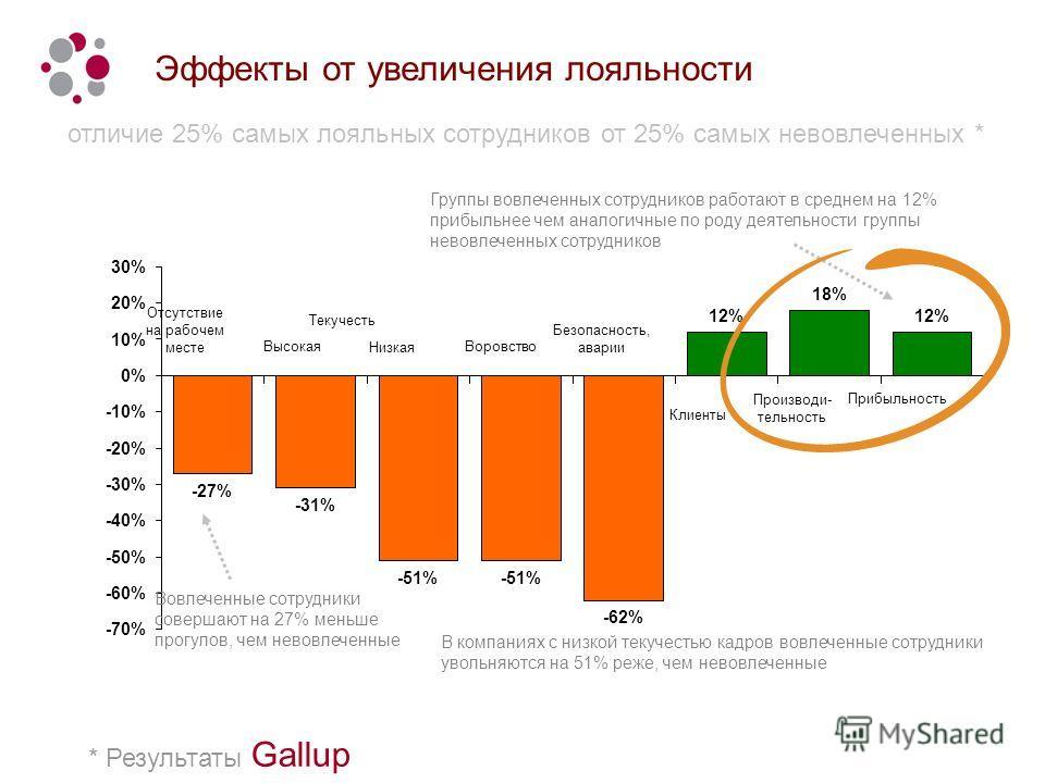 * Результаты Gallup Эффекты от увеличения лояльности отличие 25% самых лояльных сотрудников от 25% самых невовлеченных * Группы вовлеченных сотрудников работают в среднем на 12% прибыльнее чем аналогичные по роду деятельности группы невовлеченных сот
