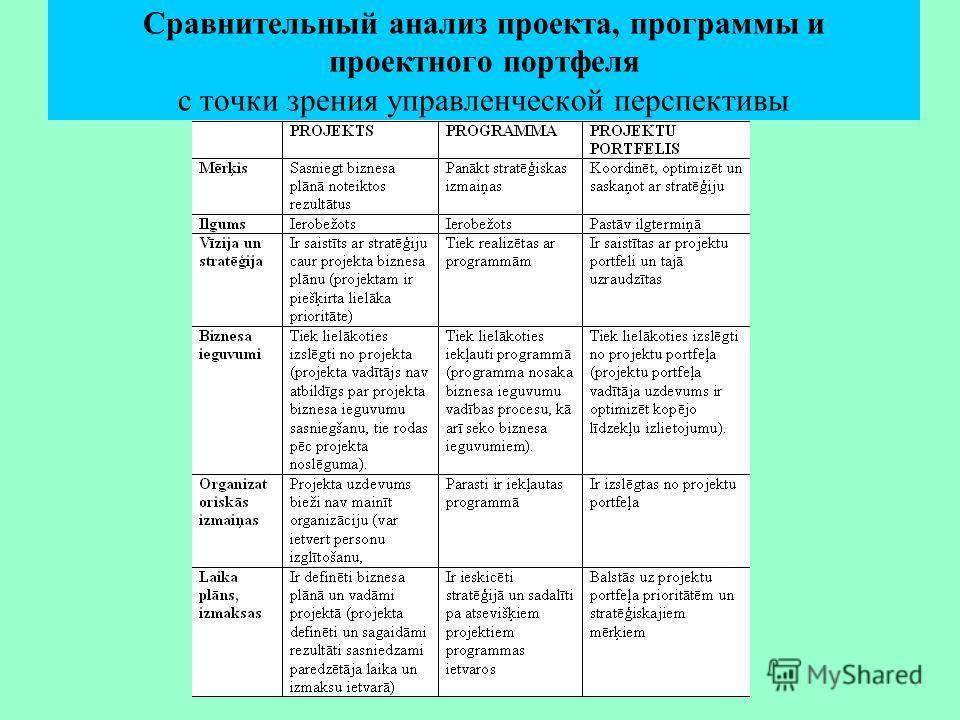 Сравнительный анализ проекта, программы и проектного портфеля с точки зрения управленческой перспективы