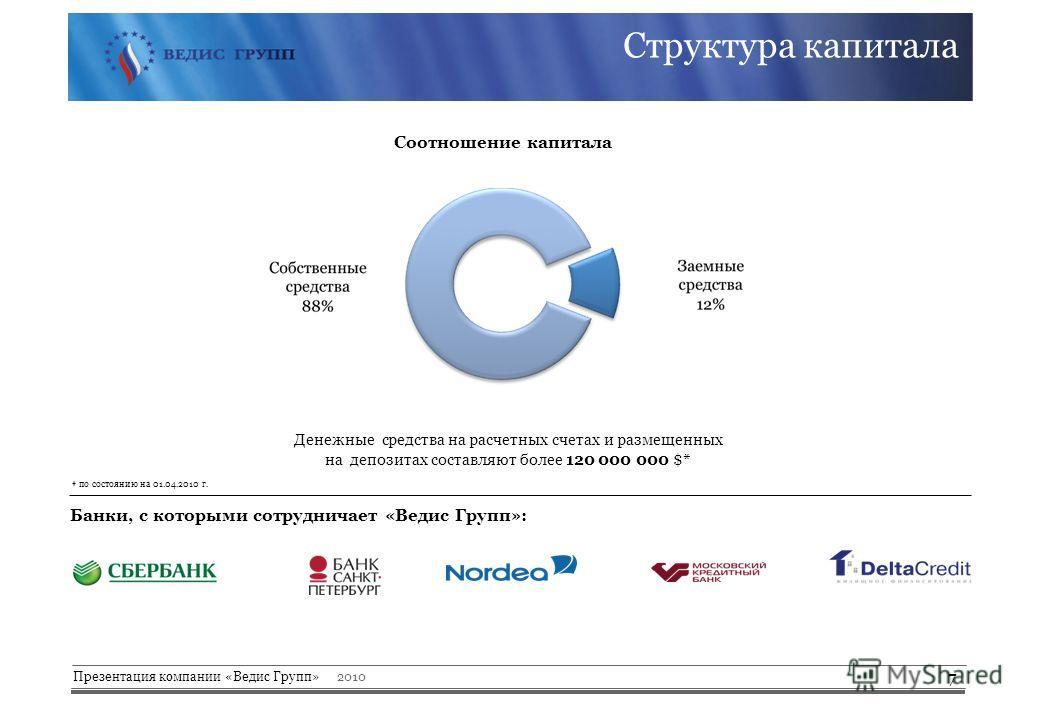 Презентация компании «Ведис Групп» 2010 Структура капитала Денежные средства на расчетных счетах и размещенных на депозитах cоставляют более 120 000 000 $* 7 Банки, с которыми сотрудничает «Ведис Групп»: Соотношение капитала * по состоянию на 01.04.2
