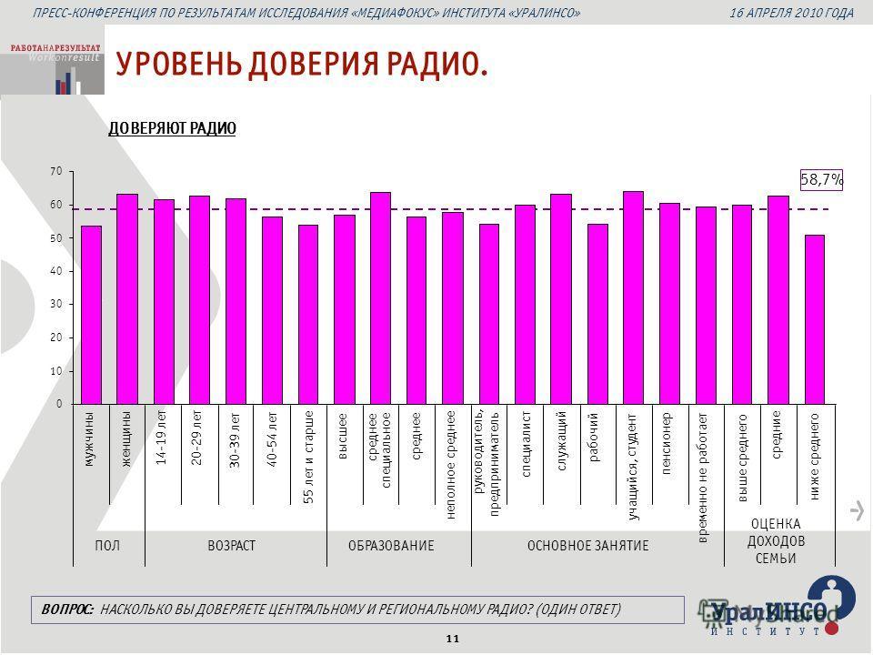 ПРЕСС-КОНФЕРЕНЦИЯ ПО РЕЗУЛЬТАТАМ ИССЛЕДОВАНИЯ «МЕДИАФОКУС» ИНСТИТУТА «УРАЛИНСО» 16 АПРЕЛЯ 2010 ГОДА 11 ДОВЕРЯЮТ РАДИО УРОВЕНЬ ДОВЕРИЯ РАДИО. 58,7% мужчины женщины 14-19 лет 20-29 лет 30-39 лет 40-54 лет 55 лет и старше высшее среднее специальное сред