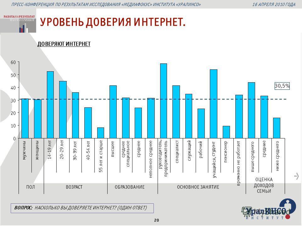 ПРЕСС-КОНФЕРЕНЦИЯ ПО РЕЗУЛЬТАТАМ ИССЛЕДОВАНИЯ «МЕДИАФОКУС» ИНСТИТУТА «УРАЛИНСО» 16 АПРЕЛЯ 2010 ГОДА 20 ДОВЕРЯЮТ ИНТЕРНЕТ УРОВЕНЬ ДОВЕРИЯ ИНТЕРНЕТ. 30,5% ВОПРОС: НАСКОЛЬКО ВЫ ДОВЕРЯЕТЕ ИНТЕРНЕТ? (ОДИН ОТВЕТ) мужчины женщины 14-19 лет 20-29 лет 30-39 л