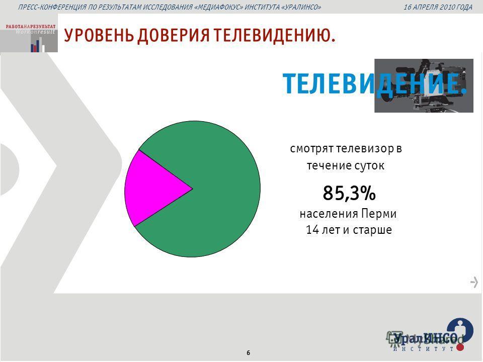 ПРЕСС-КОНФЕРЕНЦИЯ ПО РЕЗУЛЬТАТАМ ИССЛЕДОВАНИЯ «МЕДИАФОКУС» ИНСТИТУТА «УРАЛИНСО» 16 АПРЕЛЯ 2010 ГОДА 6 смотрят телевизор в течение суток 85,3% населения Перми 14 лет и старше УРОВЕНЬ ДОВЕРИЯ ТЕЛЕВИДЕНИЮ.