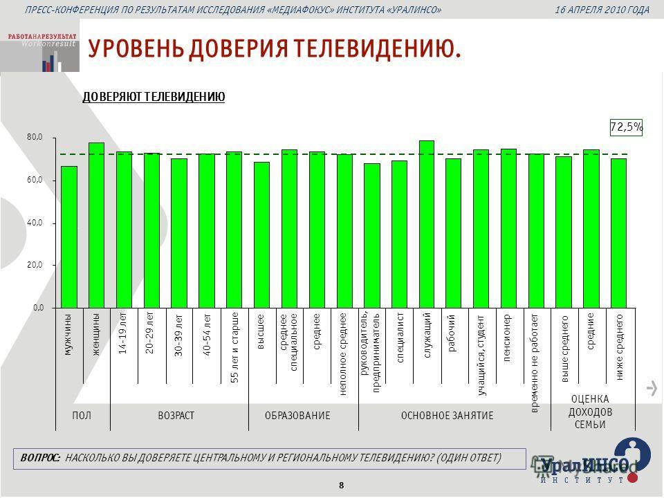 ПРЕСС-КОНФЕРЕНЦИЯ ПО РЕЗУЛЬТАТАМ ИССЛЕДОВАНИЯ «МЕДИАФОКУС» ИНСТИТУТА «УРАЛИНСО» 16 АПРЕЛЯ 2010 ГОДА 8 ДОВЕРЯЮТ ТЕЛЕВИДЕНИЮ УРОВЕНЬ ДОВЕРИЯ ТЕЛЕВИДЕНИЮ. 72,5% мужчины женщины 14-19 лет 20-29 лет 30-39 лет 40-54 лет 55 лет и старше высшее среднее специ