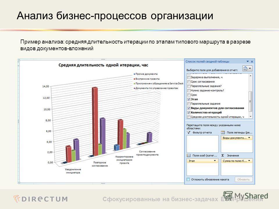 Сфокусированные на бизнес-задачах ECM-решения Пример анализа: средняя длительность итерации по этапам типового маршрута в разрезе видов документов-вложений Анализ бизнес-процессов организации