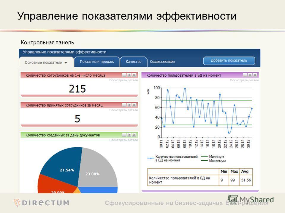 Сфокусированные на бизнес-задачах ECM-решения Контрольная панель Управление показателями эффективности