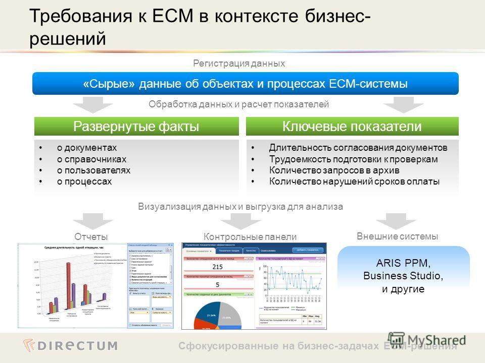 Сфокусированные на бизнес-задачах ECM-решения Требования к ECM в контексте бизнес- решений «Сырые» данные об объектах и процессах ECM-системы Развернутые фактыКлючевые показатели ARIS PPM, Business Studio, и другие о документах о справочниках о польз