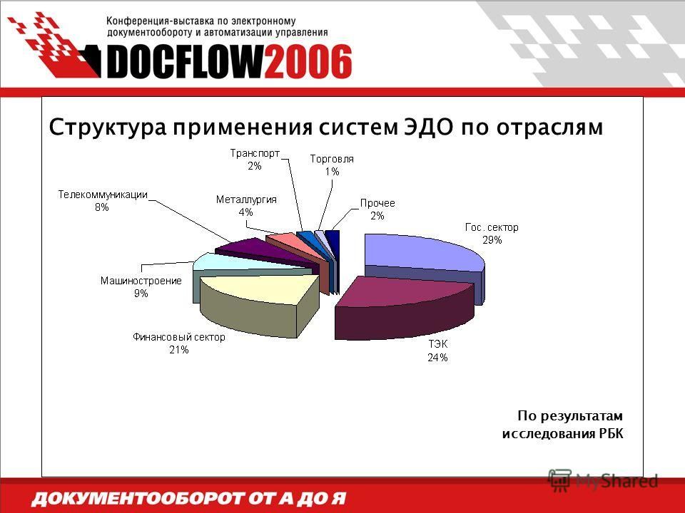 Структура применения систем ЭДО по отраслям По результатам исследования РБК