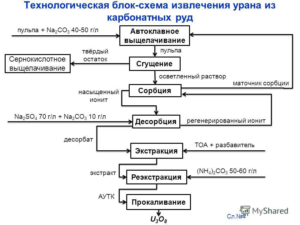 Технологическая блок-схема извлечения урана из карбонатных руд Сл.4 пульпа + Na 2 CO 3 40-50 г/л пульпа твёрдый остаток осветленный раствор насыщенный ионит десорбат экстракт АУТК регенерированный ионит маточник сорбции Автоклавное выщелачивание Сгущ