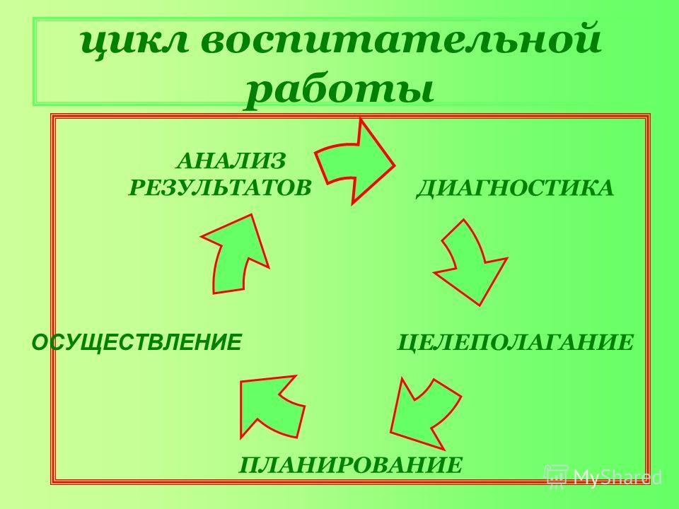 цикл воспитательной работы ДИАГНОСТИКА ЦЕЛЕПОЛАГАНИЕ ПЛАНИРОВАНИЕ ОСУЩЕСТВЛЕНИЕ АНАЛИЗ РЕЗУЛЬТАТОВ