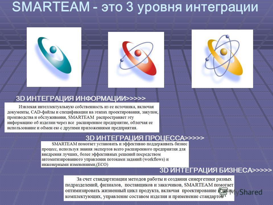 3D ИНТЕГРАЦИЯ ПРОЦЕССА>>>>> 3D ИНТЕГРАЦИЯ БИЗНЕСА>>>>> 3D ИНТЕГРАЦИЯ ИНФОРМАЦИИ>>>>> SMARTEAM - это 3 уровня интеграции