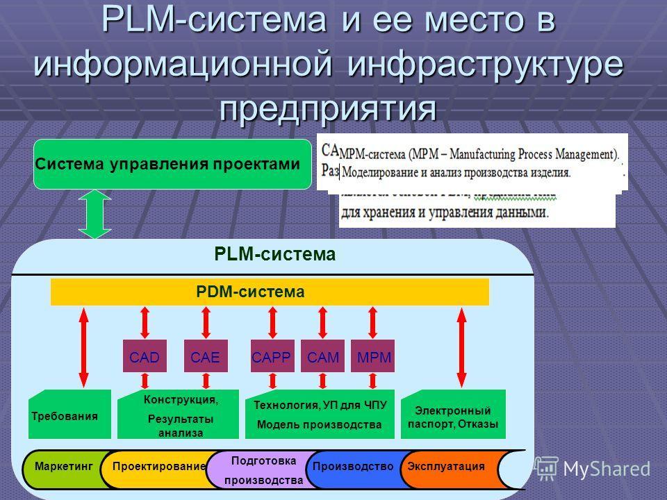 PLM-система и ее место в информационной инфраструктуре предприятия Система управления проектами PLM-система PDM-система CADCAECAPPCAMMPM Требования Конструкция, Результаты анализа Технология, УП для ЧПУ Модель производства Электронный паспорт, Отказы