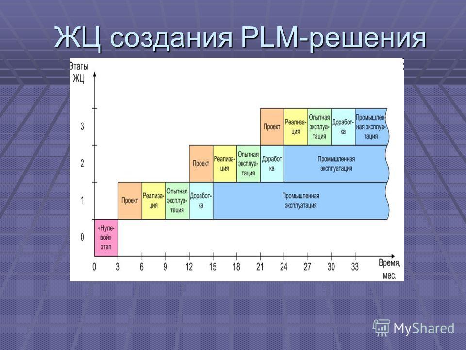 ЖЦ создания PLM-решения ЖЦ создания PLM-решения