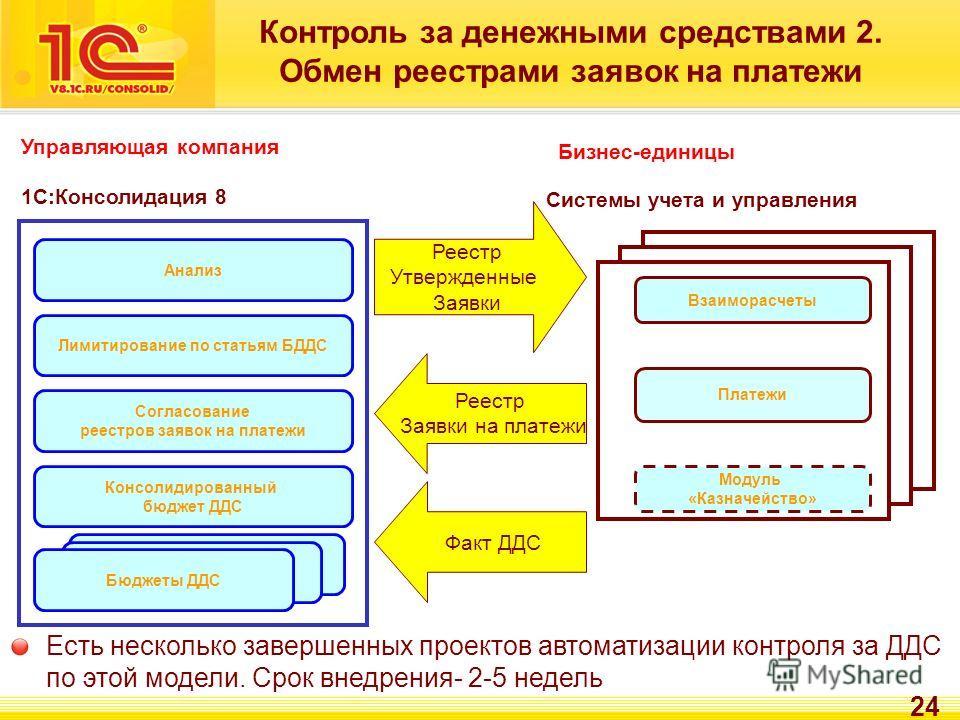 24 1С:Консолидация 8 Взаиморасчеты Модуль «Казначейство» Системы учета и управления Консолидированный бюджет ДДС Бюджеты ДДС Платежи Согласование реестров заявок на платежи Контроль за денежными средствами 2. Обмен реестрами заявок на платежи Реестр