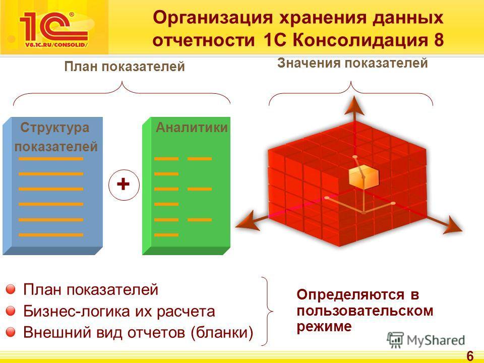 6 Организация хранения данных отчетности 1С Консолидация 8 Структура показателей + Аналитики План показателей Значения показателей План показателей Бизнес-логика их расчета Внешний вид отчетов (бланки) Определяются в пользовательском режиме