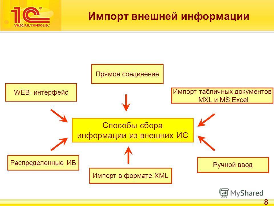 8 Импорт внешней информации Способы сбора информации из внешних ИС Прямое соединение Распределенные ИБ Импорт в формате ХML Ручной ввод Импорт табличных документов MXL и MS Excel WEB- интерфейс
