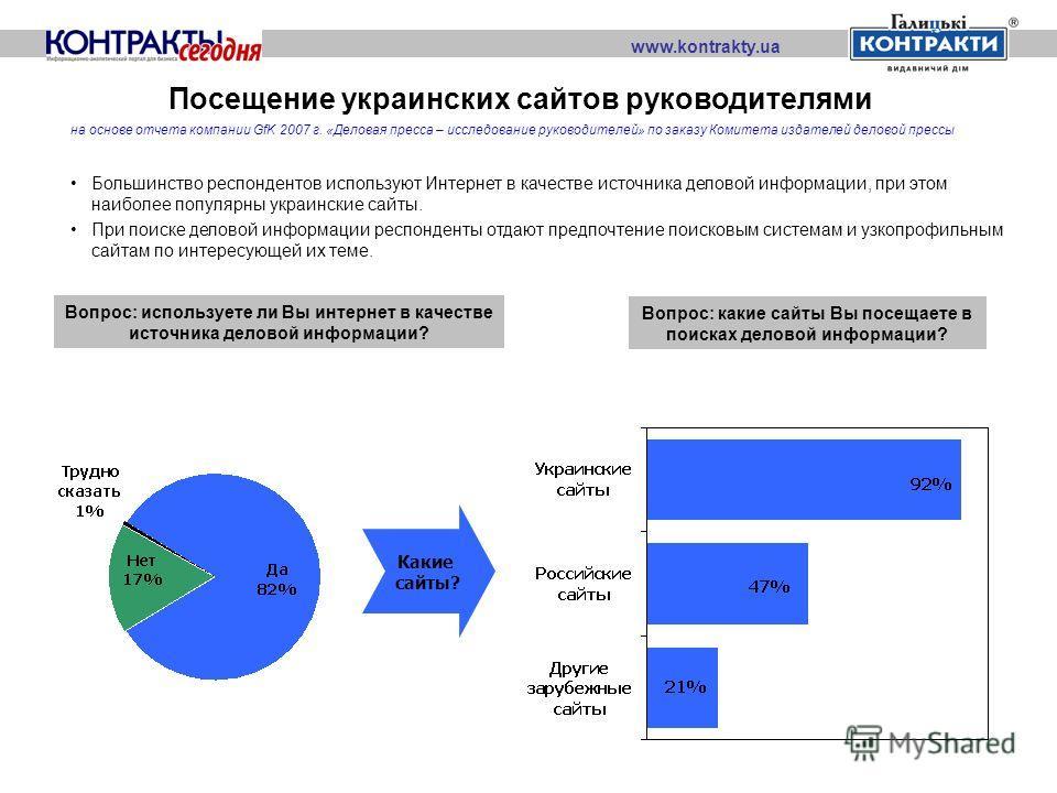 Посещение украинских сайтов руководителями Большинство респондентов используют Интернет в качестве источника деловой информации, при этом наиболее популярны украинские сайты. При поиске деловой информации респонденты отдают предпочтение поисковым сис