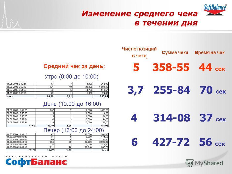 СофтБаланс Вперед! Изменение среднего чека в течении дня Утро (0:00 до 10:00) День (10:00 до 16:00) Вечер (16:00 до 24:00) Число позиций в чеке Сумма чекаВремя на чек 3,7255-8470 сек 4314-0837 сек 6427-7256 сек Средний чек за день: 5358-5544 сек