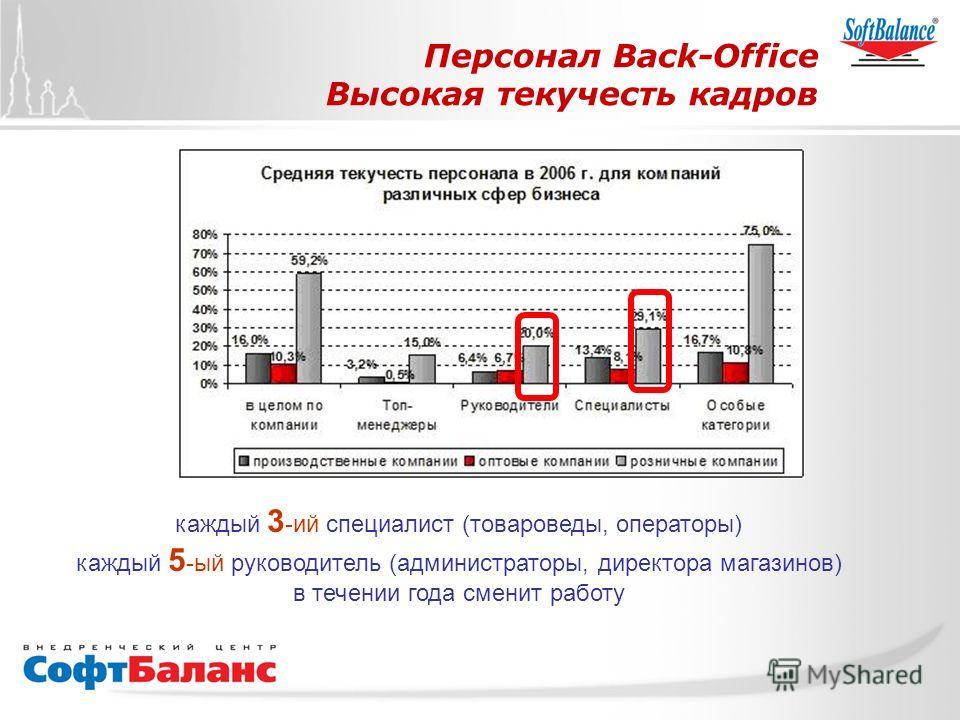 СофтБаланс Вперед! Персонал Back-Office Высокая текучесть кадров каждый 3 -ий специалист (товароведы, операторы) каждый 5 -ый руководитель (администраторы, директора магазинов) в течении года сменит работу