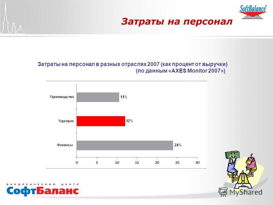 СофтБаланс Вперед! Затраты на персонал Затраты на персонал в разных отраслях 2007 (как процент от выручки) (по данным «AXES Monitor 2007»)