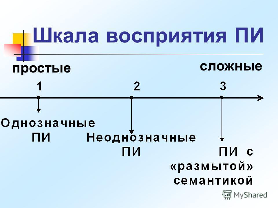 Шкала восприятия ПИ простые сложные
