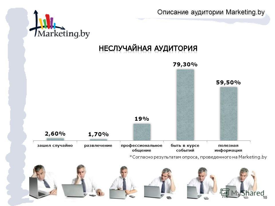 10 *Согласно результатам опроса, проведенного на Marketing.by Описание аудитории Marketing.by