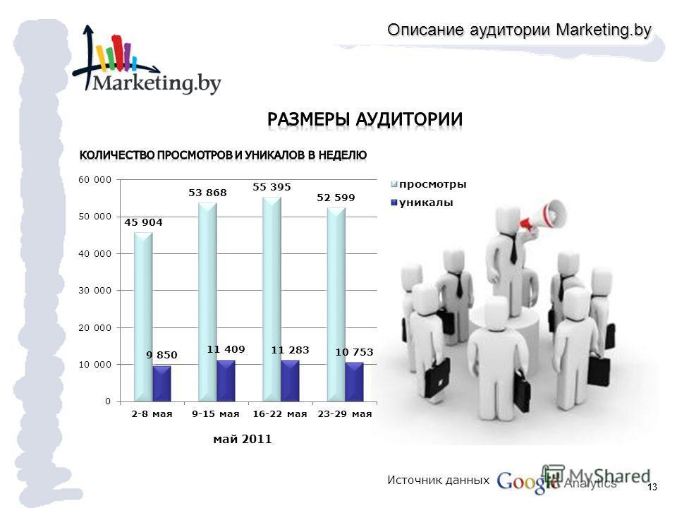 13 май 2011 Описание аудитории Marketing.by Источник данных