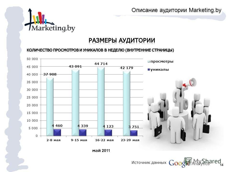 14 май 2011 Описание аудитории Marketing.by Источник данных