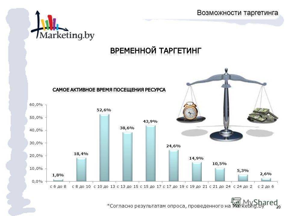 20 *Согласно результатам опроса, проведенного на Marketing.by Возможности таргетинга