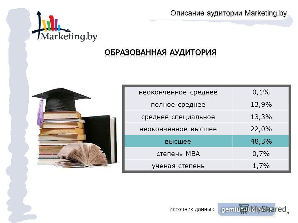 3 неоконченное среднее0,1% полное среднее13,9% среднее специальное13,3% неоконченное высшее22,0% высшее48,3% степень MBA0,7% ученая степень1,7% Описание аудитории Marketing.by Источник данных