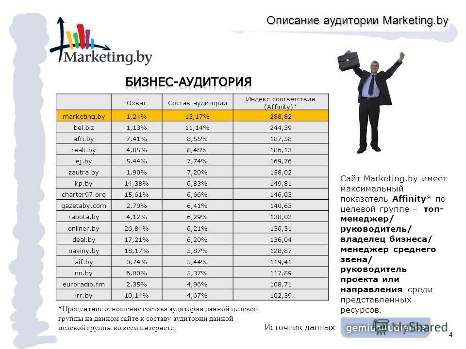 4 Описание аудитории Marketing.by ОхватСостав аудитории Индекс соответствия (Affinity)* marketing.by1,24%13,17%288,82 bel.biz1,13%11,14%244,39 afn.by7,41%8,55%187,58 realt.by4,85%8,48%186,13 ej.by5,44%7,74%169,76 zautra.by1,90%7,20%158,02 kp.by14,38%
