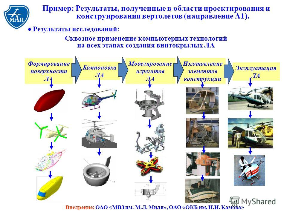 Пример: Результаты, полученные в области проектирования и конструирования вертолетов (направление А1). Результаты исследований: Сквозное применение компьютерных технологий на всех этапах создания винтокрылых ЛА Компоновка ЛА Моделирование агрегатов Л