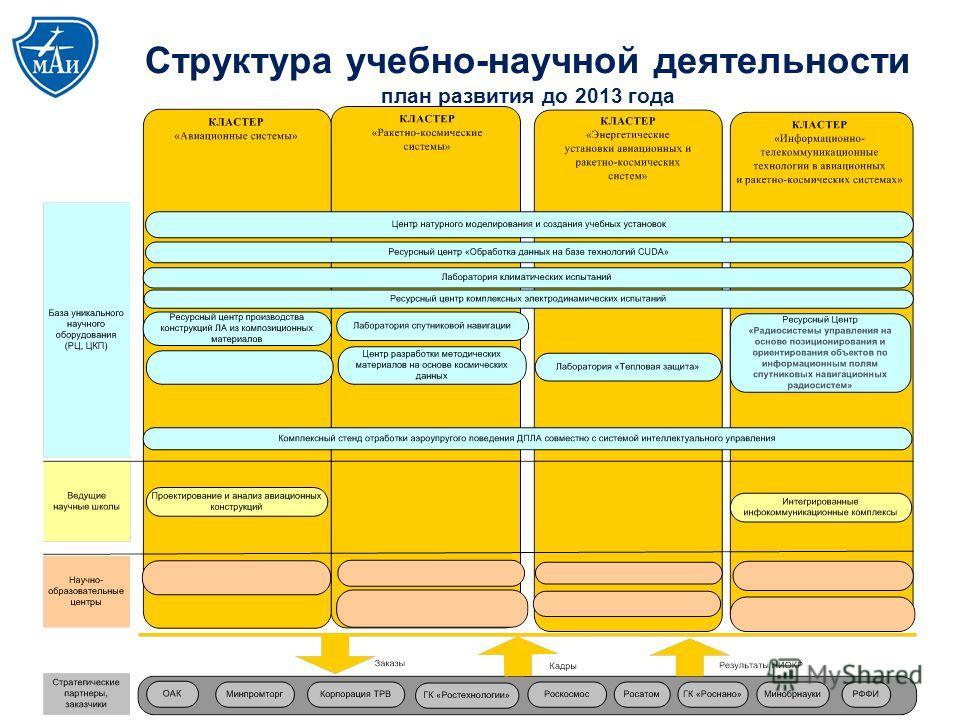 Структура учебно-научной деятельности план развития до 2013 года