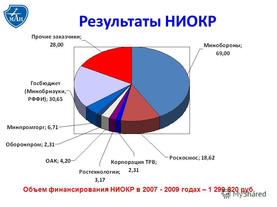 Объем финансирования НИОКР в 2007 - 2009 годах – 1 299 820 руб.