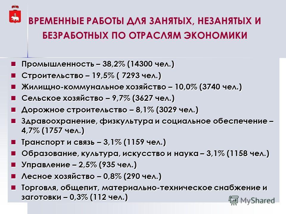 ВРЕМЕННЫЕ РАБОТЫ ДЛЯ ЗАНЯТЫХ, НЕЗАНЯТЫХ И БЕЗРАБОТНЫХ ПО ОТРАСЛЯМ ЭКОНОМИКИ Промышленность – 38,2% (14300 чел.) Промышленность – 38,2% (14300 чел.) Строительство – 19,5% ( 7293 чел.) Строительство – 19,5% ( 7293 чел.) Жилищно-коммунальное хозяйство –