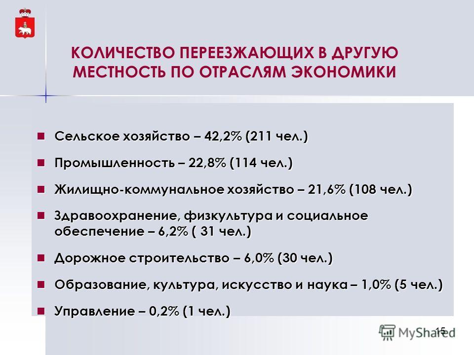 КОЛИЧЕСТВО ПЕРЕЕЗЖАЮЩИХ В ДРУГУЮ МЕСТНОСТЬ ПО ОТРАСЛЯМ ЭКОНОМИКИ Сельское хозяйство – 42,2% (211 чел.) Сельское хозяйство – 42,2% (211 чел.) Промышленность – 22,8% (114 чел.) Промышленность – 22,8% (114 чел.) Жилищно-коммунальное хозяйство – 21,6% (1