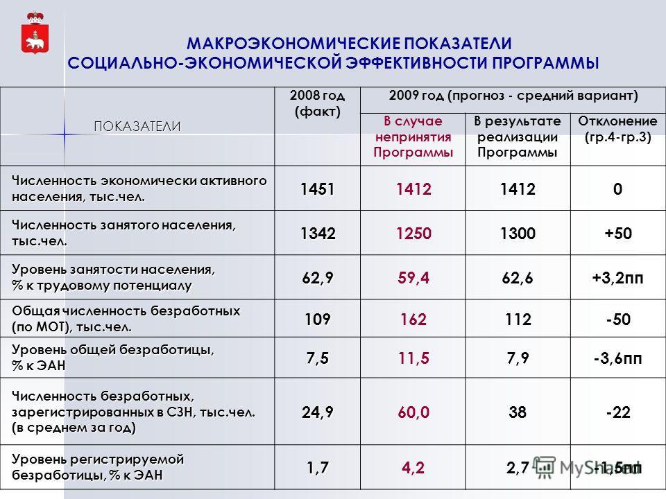 МАКРОЭКОНОМИЧЕСКИЕ ПОКАЗАТЕЛИ СОЦИАЛЬНО-ЭКОНОМИЧЕСКОЙ ЭФФЕКТИВНОСТИ ПРОГРАММЫПОКАЗАТЕЛИ 2008 год (факт) 2009 год (прогноз - средний вариант) В случае непринятия Программы В результате реализации Программы Отклонение (гр.4-гр.3) Численность экономичес