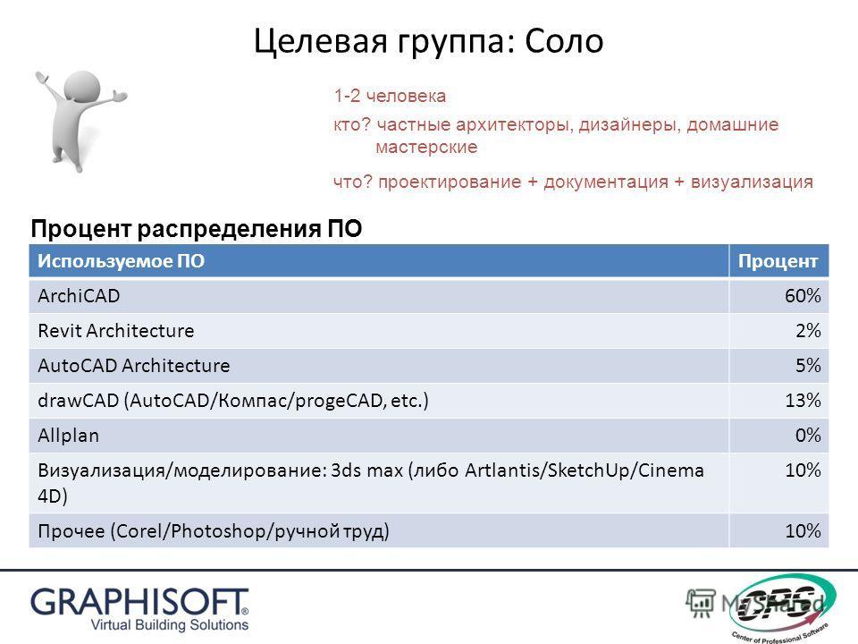 Целевая группа: Соло 1-2 человека Используемое ПОПроцент ArchiCAD60% Revit Architecture2% AutoCAD Architecture5% drawCAD (AutoCAD/Компас/progeCAD, etc.)13% Allplan0% Визуализация/моделирование: 3ds max (либо Artlantis/SketchUp/Cinema 4D) 10% Прочее (