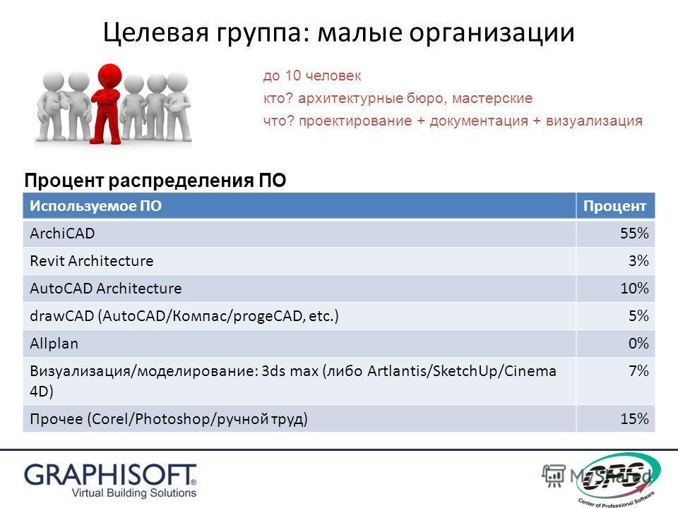 Целевая группа: малые организации Используемое ПОПроцент ArchiCAD55% Revit Architecture3% AutoCAD Architecture10% drawCAD (AutoCAD/Компас/progeCAD, etc.)5% Allplan0% Визуализация/моделирование: 3ds max (либо Artlantis/SketchUp/Cinema 4D) 7% Прочее (C