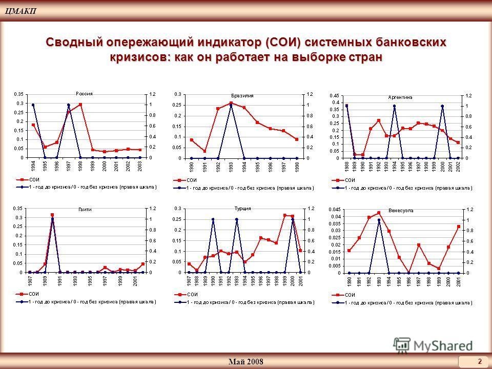 ЦМАКП Май 2008 2 Сводный опережающий индикатор (СОИ) системных банковских кризисов: как он работает на выборке стран