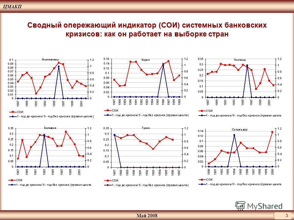 ЦМАКП Май 2008 3 Сводный опережающий индикатор (СОИ) системных банковских кризисов: как он работает на выборке стран