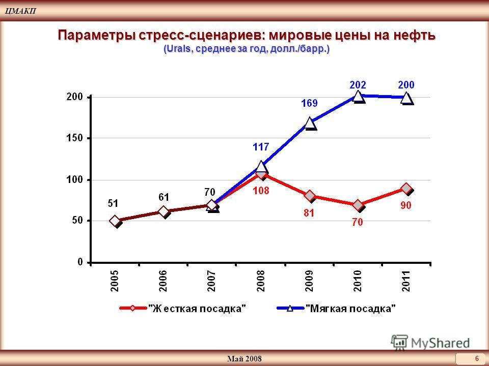 ЦМАКП Май 2008 6 Параметры стресс-сценариев: мировые цены на нефть (Urals, среднее за год, долл./барр.)