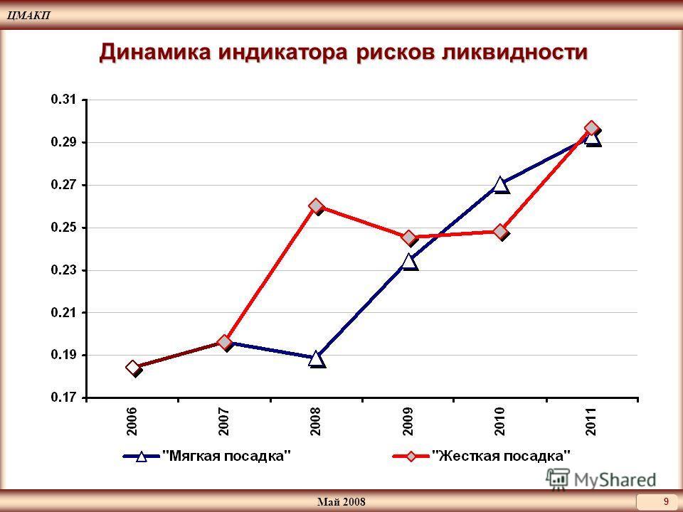 ЦМАКП Май 2008 9 Динамика индикатора рисков ликвидности