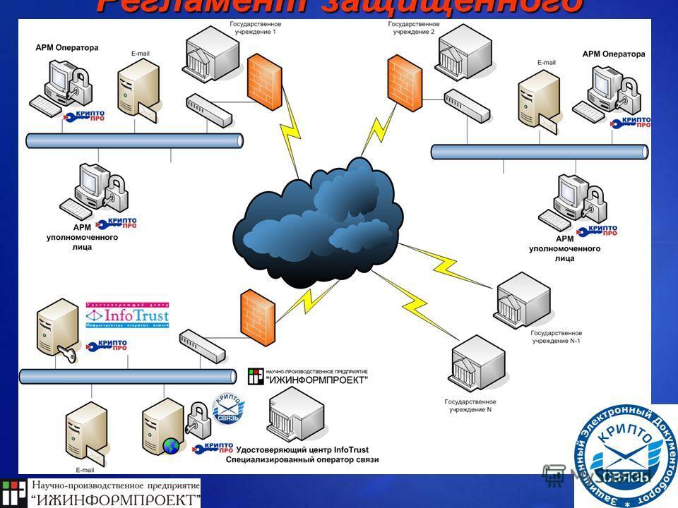 Устанавливает общий порядок взаимодействия участников защищенного электронного документооборота с использованием средств защиты информации Устанавливает общий порядок взаимодействия участников защищенного электронного документооборота с использование