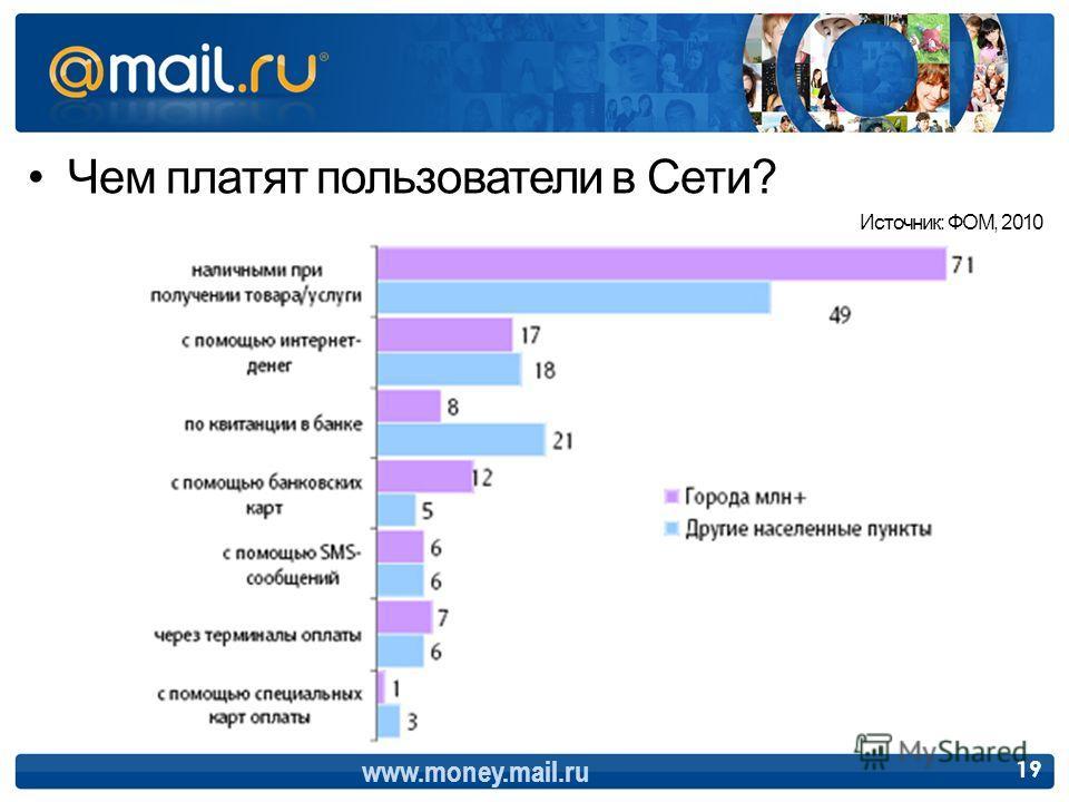 Чем платят пользователи в Сети? Источник: ФОМ, 2010 www.money.mail.ru 19