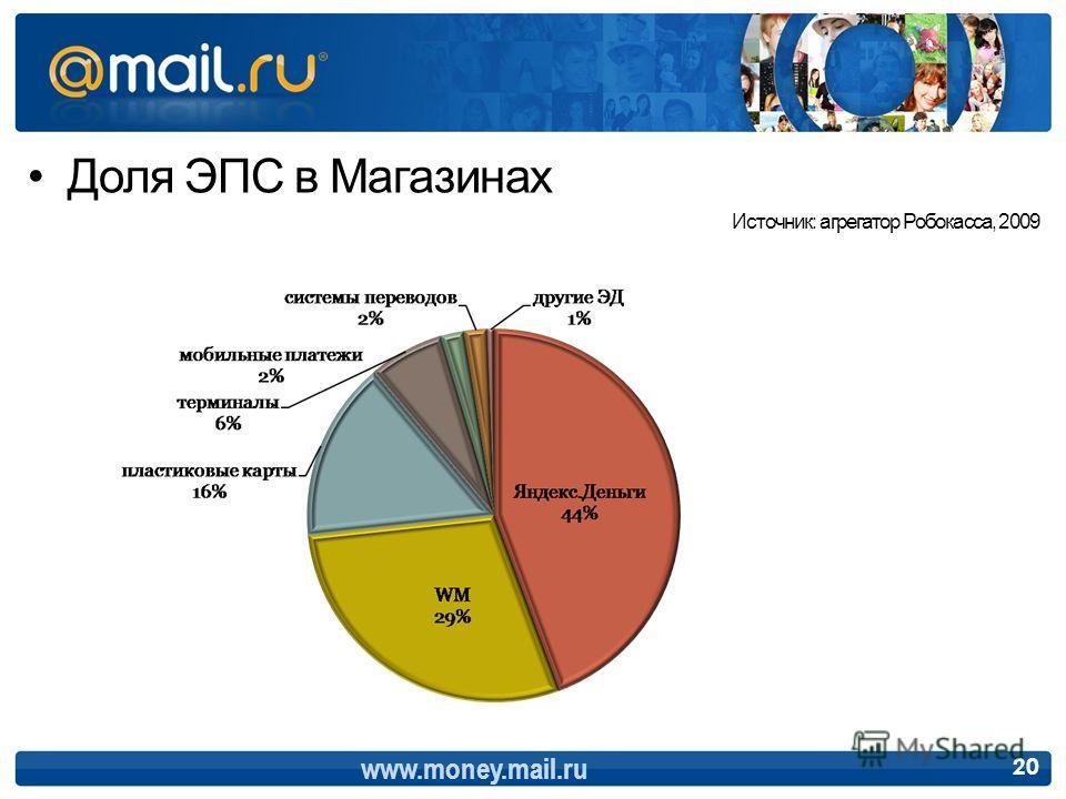 Доля ЭПС в Магазинах Источник: агрегатор Робокасса, 2009 www.money.mail.ru 20