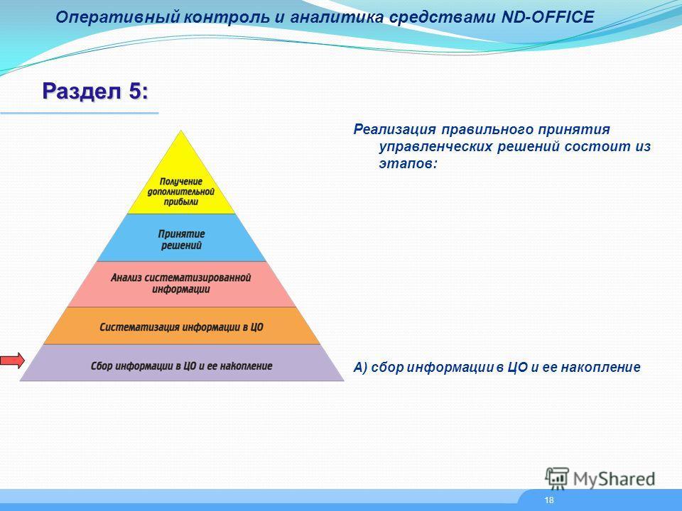Оперативный контроль и аналитика средствами ND-OFFICE Раздел 5: Реализация правильного принятия управленческих решений состоит из этапов: А) сбор информации в ЦО и ее накопление 18